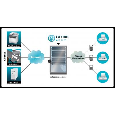 Les solutions numériques Fax électronique - Faxbis