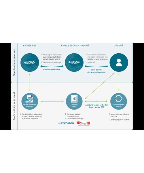 Logiciels et applications Le bulletin de salaire électronique - Zeendoc